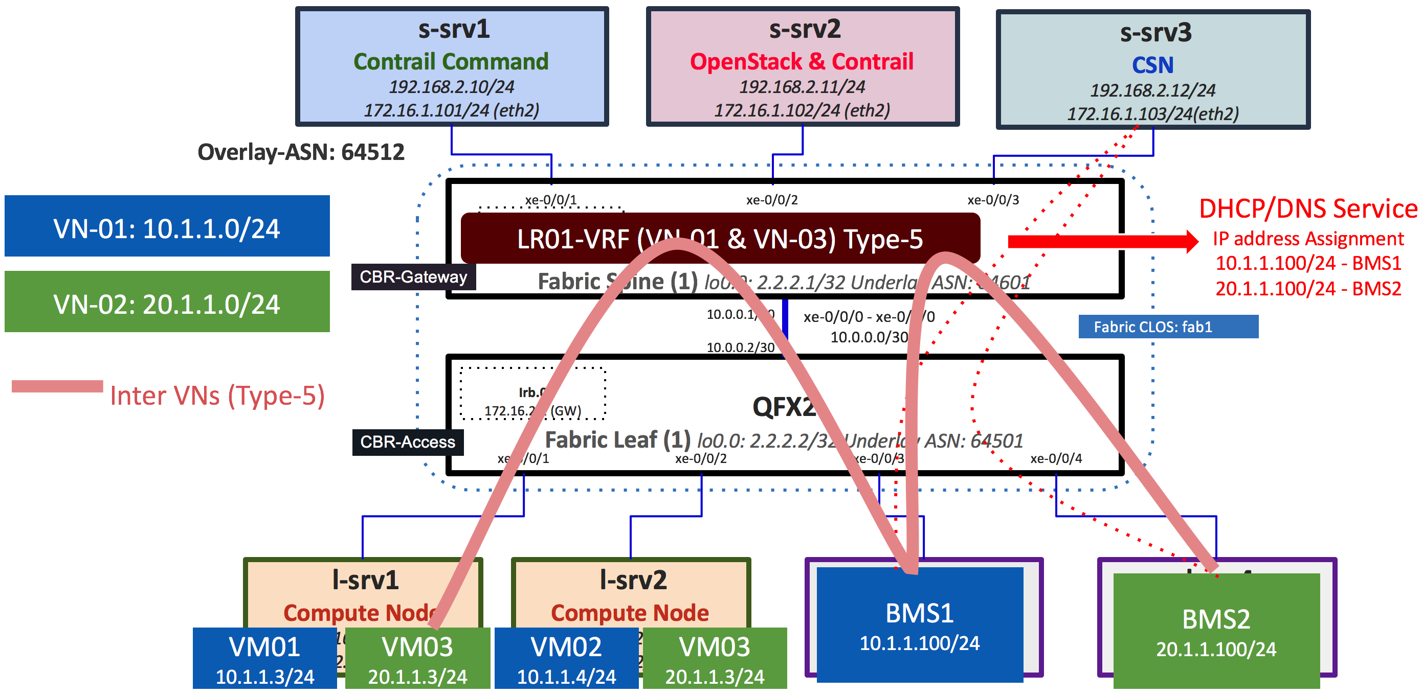 BMS to VM Inter VN | CEM-Docs
